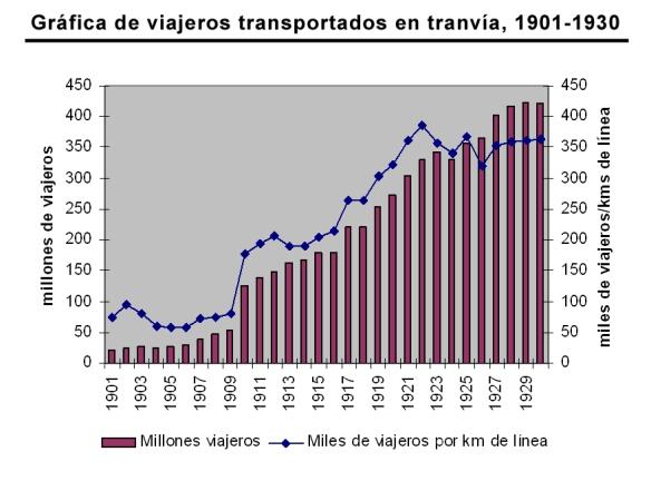 GraficoViajeros1901-1930