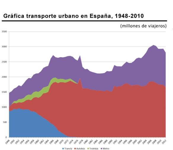 GraficoViajeros_Espana_1948-2010
